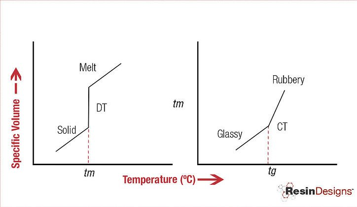 Glass transition temperature-2