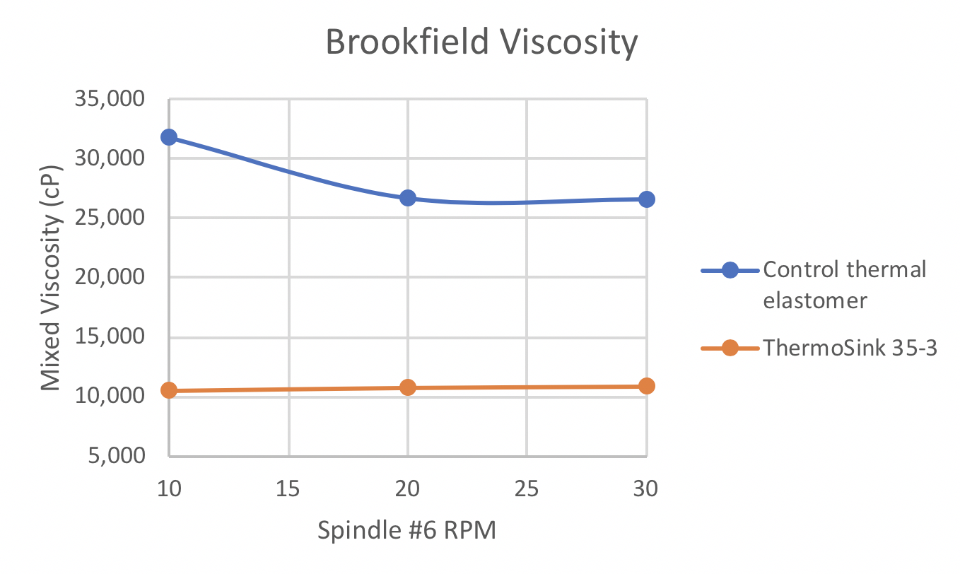 Overall drop in both viscosity and thixotropy  when compared to an earlier formilation used ads a control.